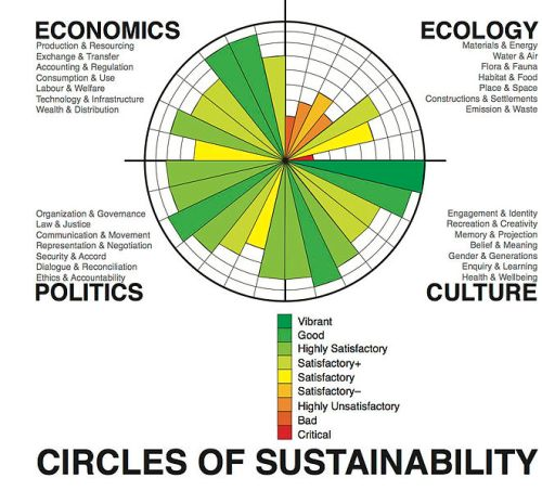 Circles_of_Sustainability_image_%28assessment_-_Melbourne_2011%29