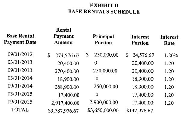 Base Rentals